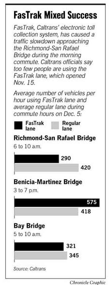 FasTrak Mixed Success. Chronicle Graphic