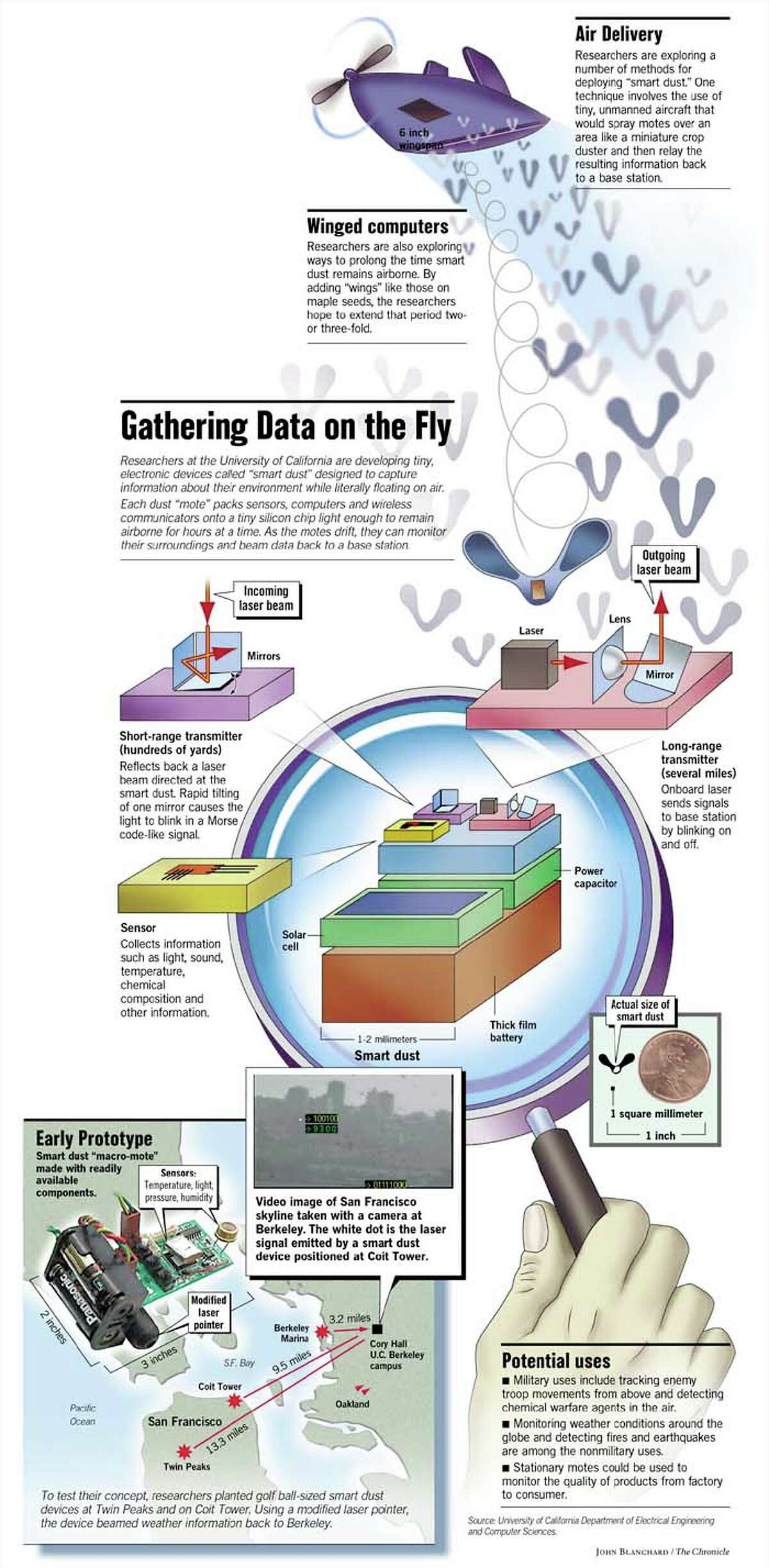 Gathering Data on the Fly. Chronicle graphic by John Blanchard