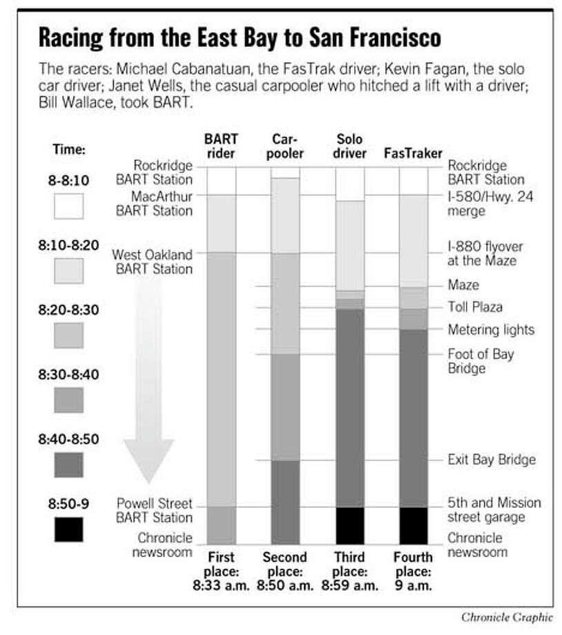 Racing from the East Bay to San Francisco. Chronicle Graphic