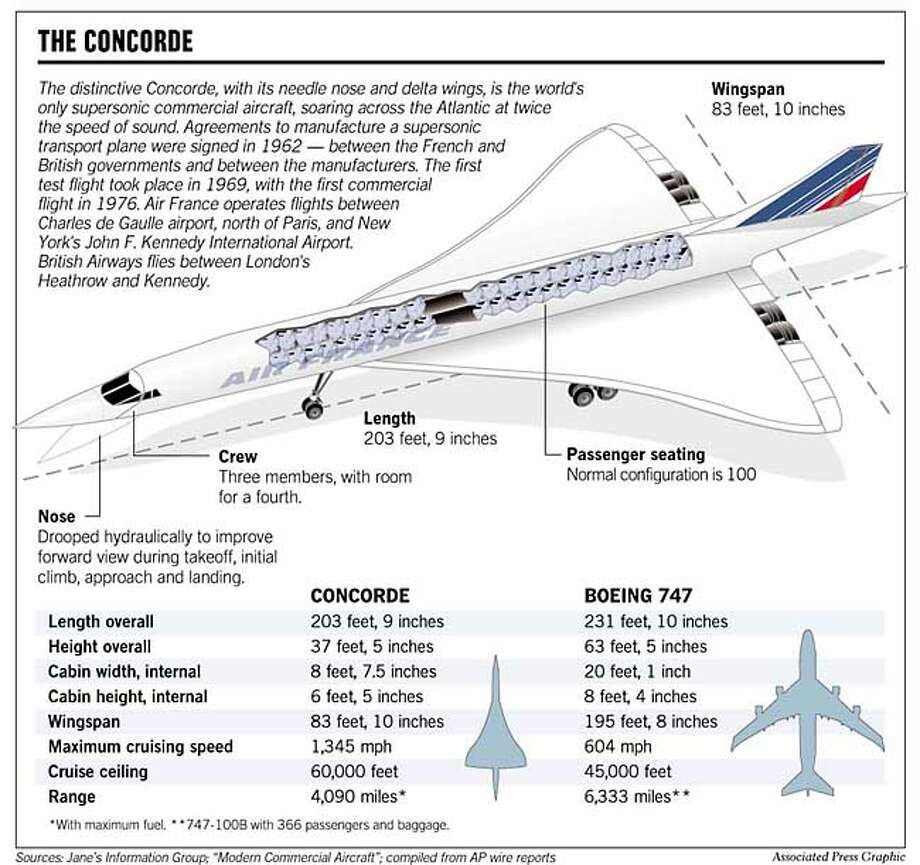 The Concorde. Associated Press Graphic