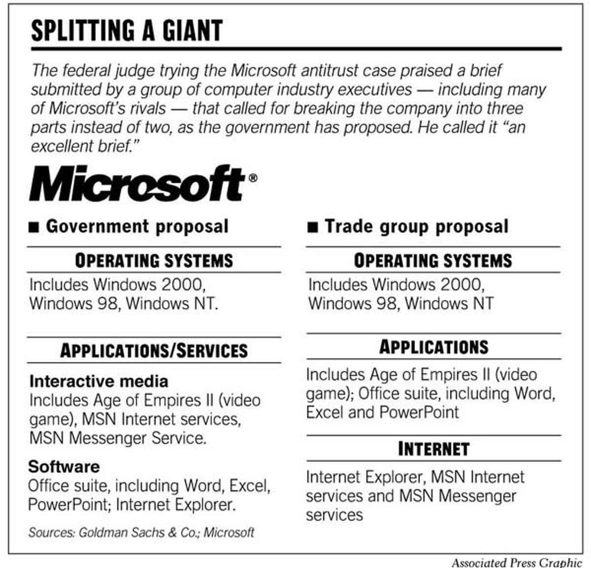 Splitting A Giant. AP Graphic