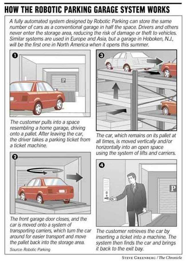 Robotic Parking Adds Spaces In Tight Places