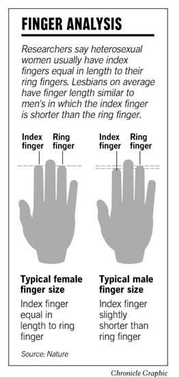 Finger Length Points To Sexual Orientation Anatomy Quirk Called Possible Biological Clue Sfgate