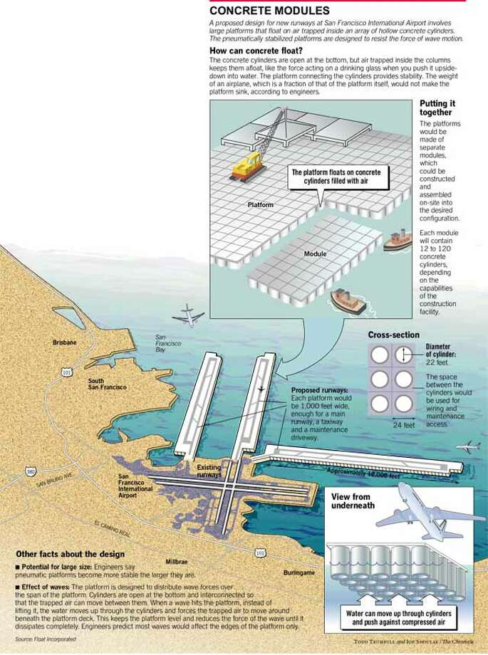 Concrete Modules at SFO. Chronicle Graphic by Todd Trumbull and Joe Shoulak