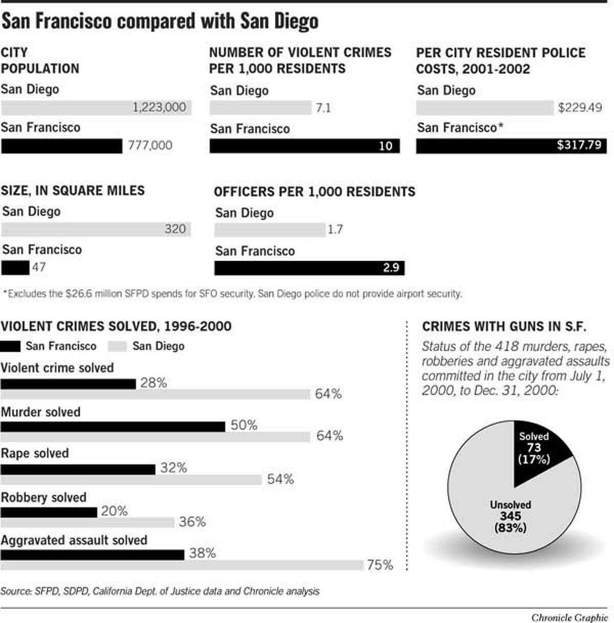 San Francisco Compared To San Diego. Chronicle Graphic