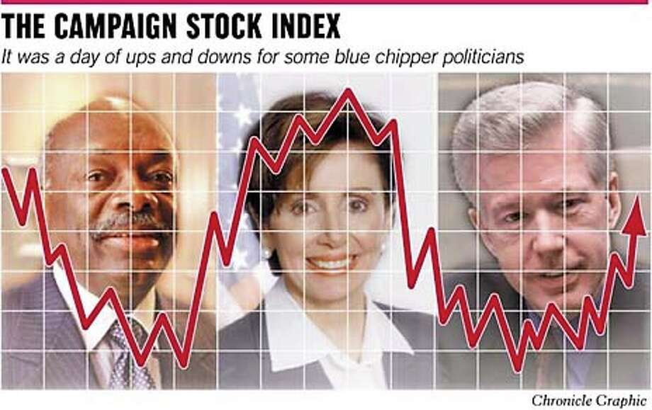 The Campaign Stock Index. Chronicle Graphic