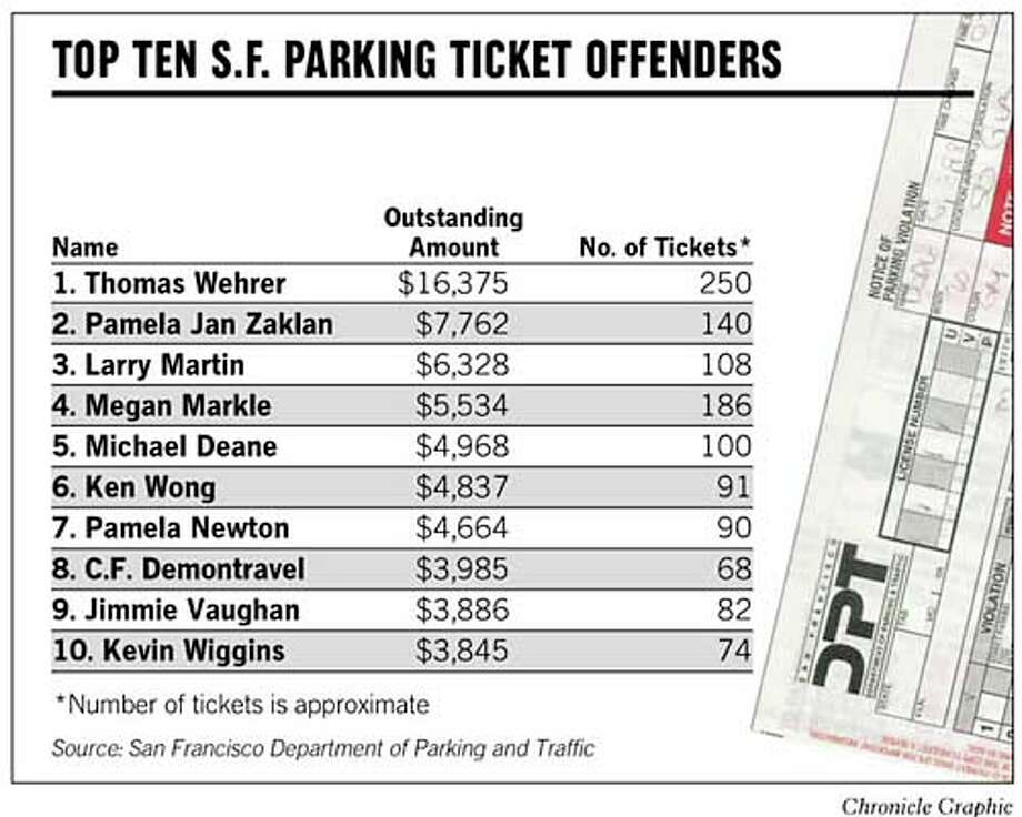Top Ten S.F. Parking Ticket Offenders. Chronicle Graphic