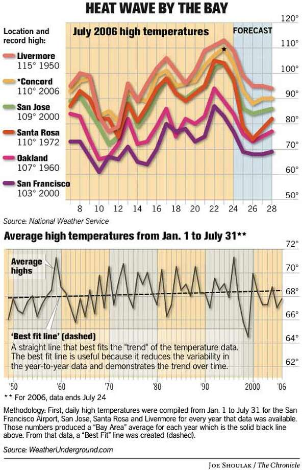 Heat Wave by the Bay. Chronicle graphic by Joe Shoulak
