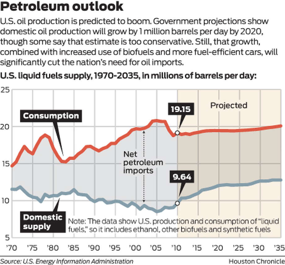 Petroleum outlook U.S. oil production is booming. Government projections show domestic oil production will grow by 1 million barrels per day by 2020, though some say those estimates are too conservative. Still, that growth combined with increased use of biofuels and more fuel-efficient cars, will significantly cut the nation's need for oil imports. Photo: Houston Chronicle