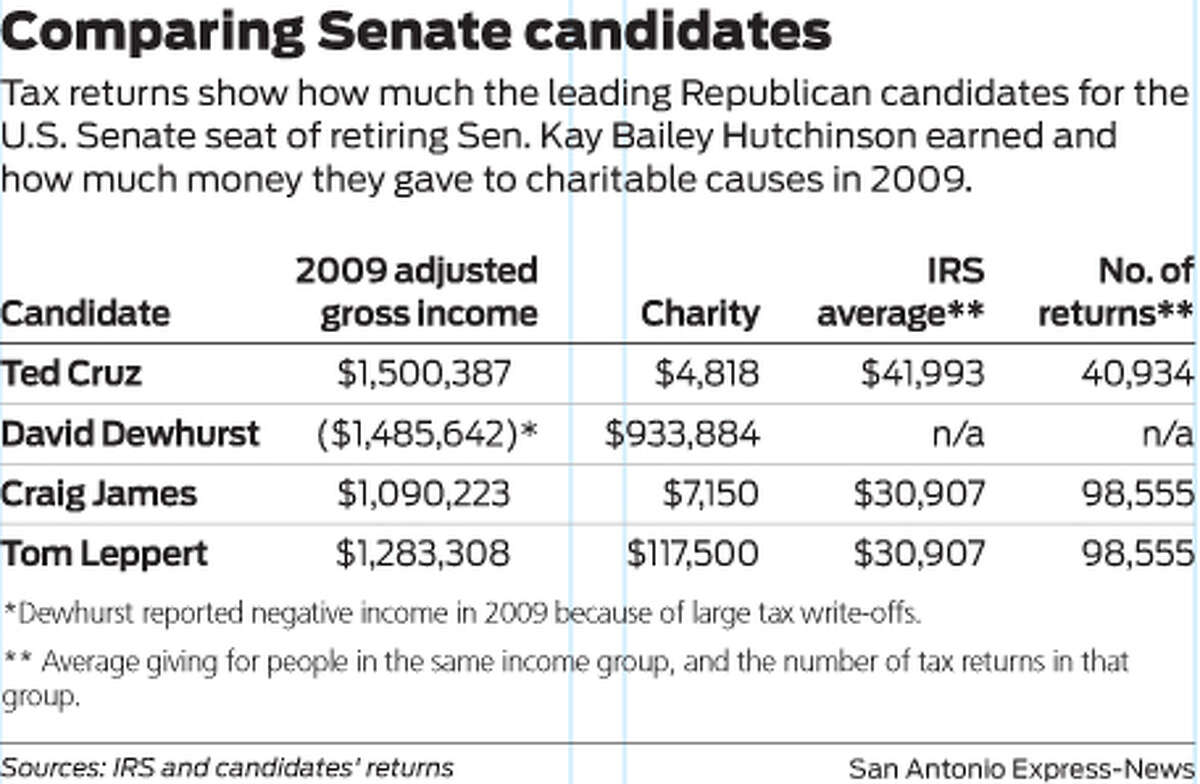 Comparing Senate candidates Tax returns show how much the leading Republican candidates for the U.S. Senate seat of retiring Sen. Kay Bailey Hutchinson earned and how much money they gave to charitable causes in 2009.