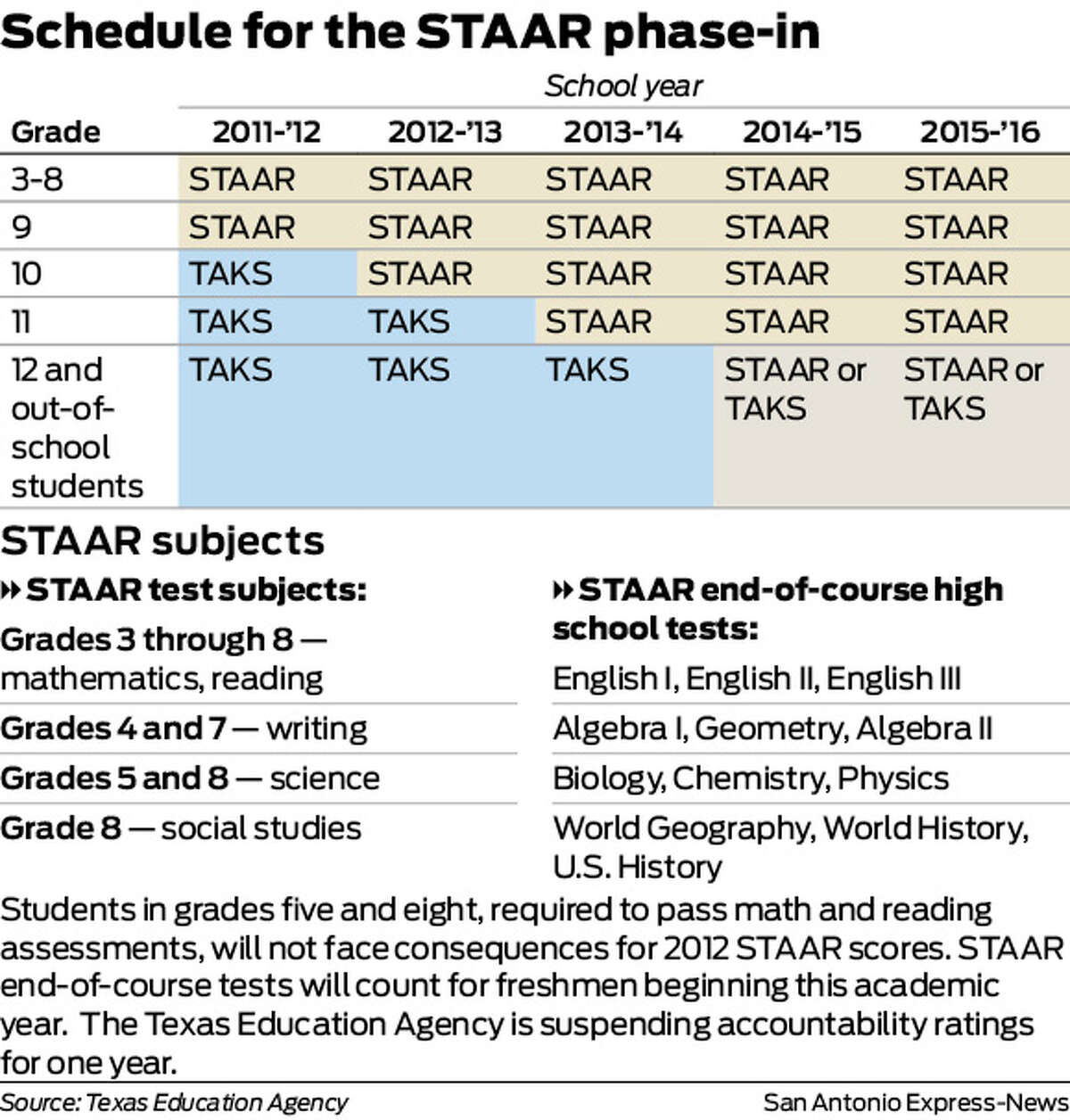 Schedule for the STAAR phase-in