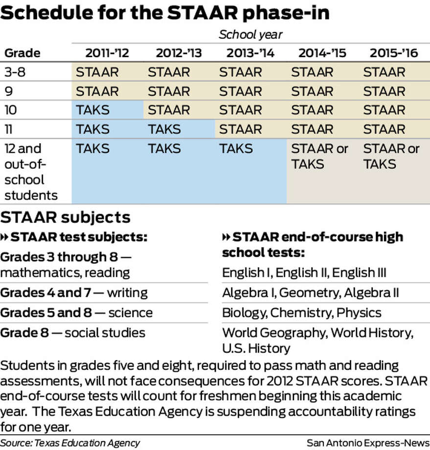 Schedule for the STAAR phase-in Photo: Harry Thomas