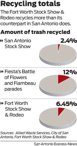 Even Fort Worth does a better job at recycling than the San Antonio Stock Show & Rodeo. Photo: Harry Thomas