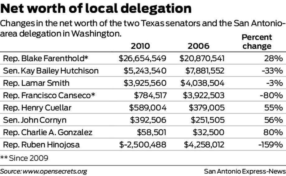 Net worth of local delegation Changes in the net worth of the two Texas senators and the San Antonio-area delegation in Washington. Photo: Harry Thomas