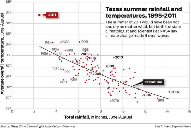 Texas summer rainfall and temperatures, 1895-2011 The summer of 2011 would have been hot and dry no matter what, but both the state climatologist and scientists at NASA say climate change made it even worse. Photo: Mark Blackwell