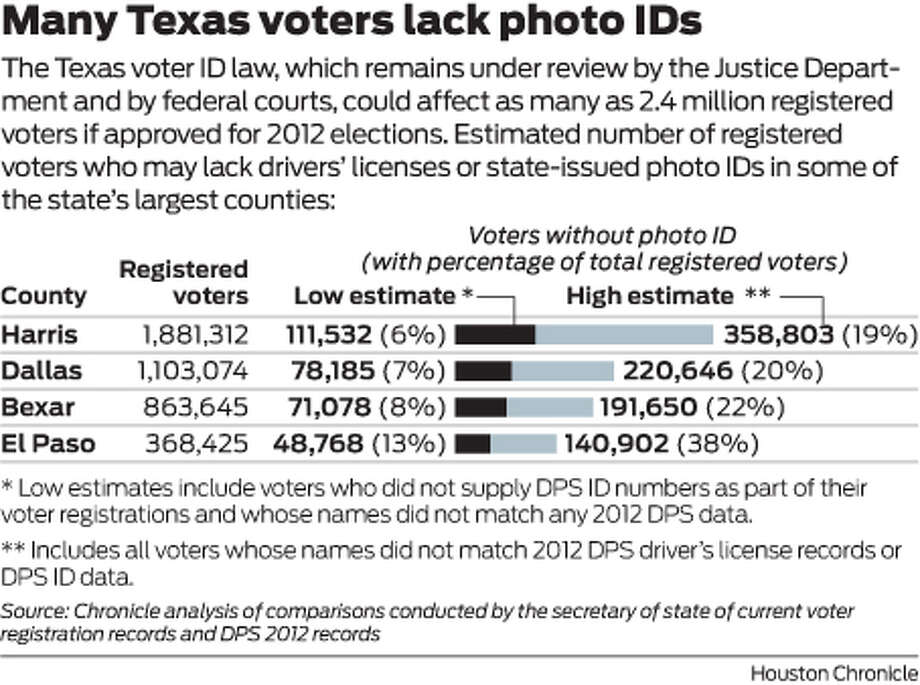 The Texas voter ID law, which remains under review by the Justice Department and by federal courts, could affect as many as 2.4 million registered voters if approved for 2012 elections. Estimated number of registered voters who may lack drivers' licenses or state-issued photo IDs in some of the state's largest counties. Photo: Houston Chronicle