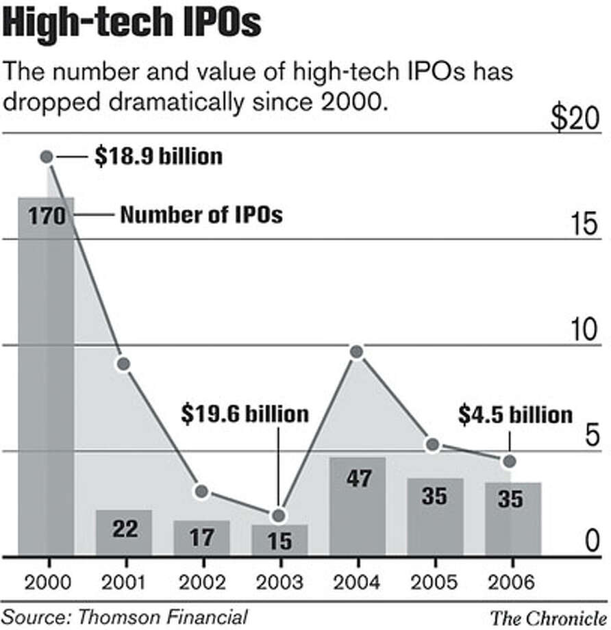 High-Tech IPOs. Chronicle Graphic Photo: John Blanchard