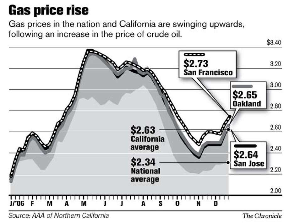 Gas Price Rise. Chronicle Graphic