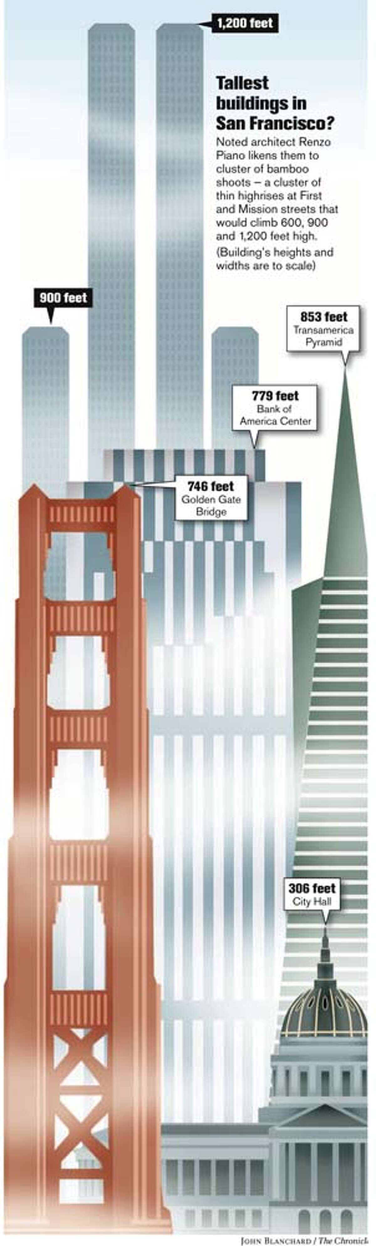 Tallest buildings in San Francisco? Chronicle graphic by John Blanchard