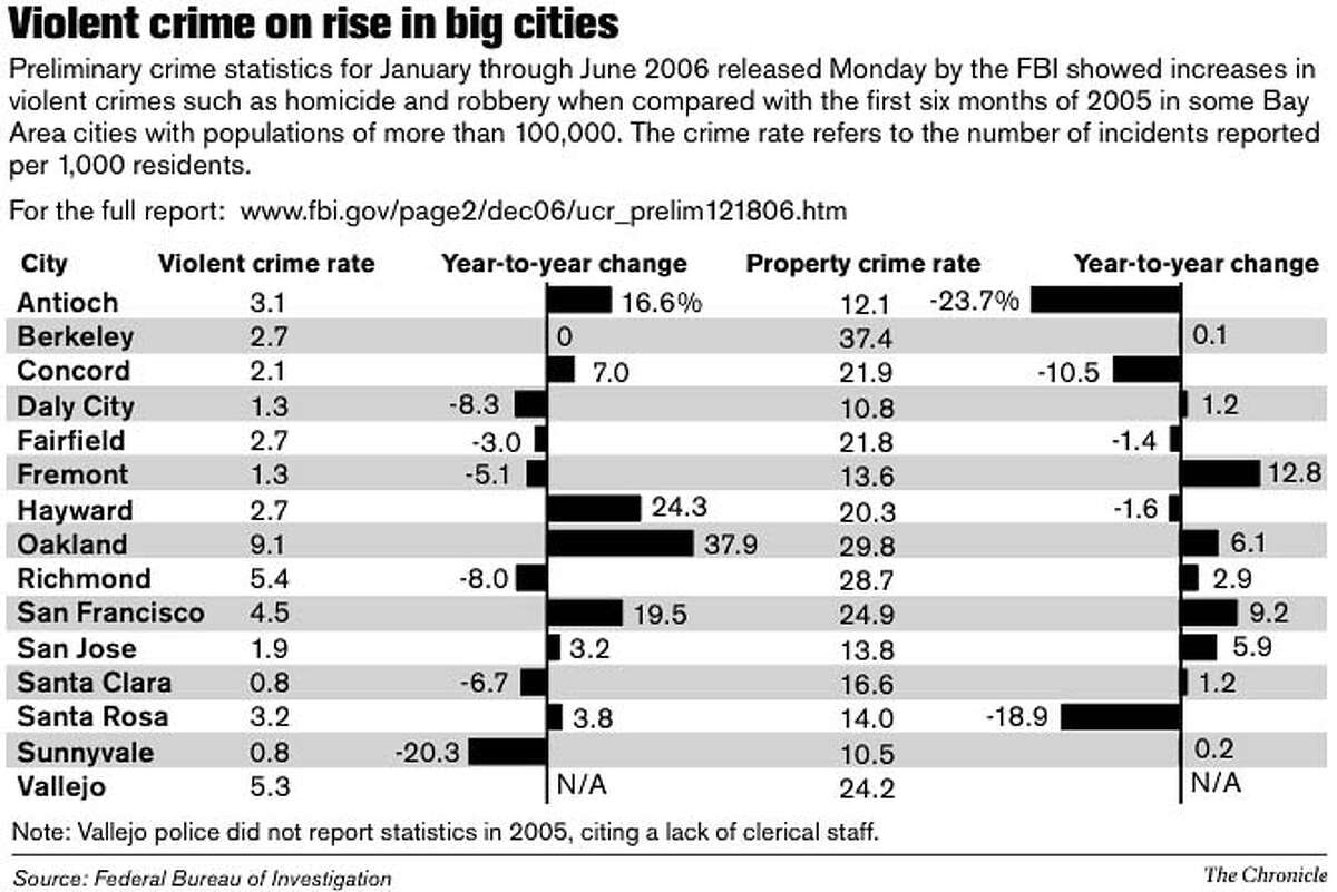 Violent Crime on Rise in Big Cities. Chronicle Graphic