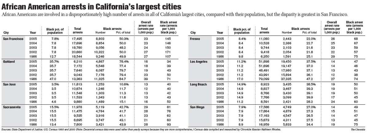 African American Arrests in California's Largest Cities. Chronicle Graphic