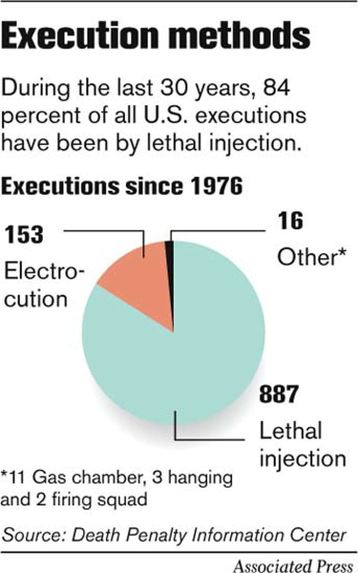 Execution Methods. Associated Press Graphic