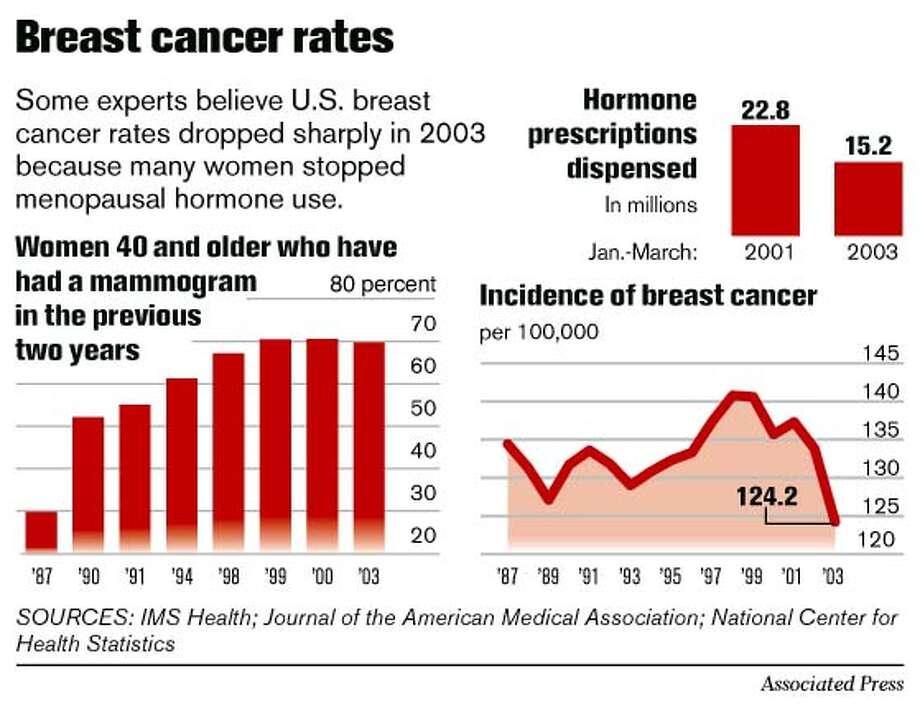 Breast Cancer Rates. Associated Press Graphic