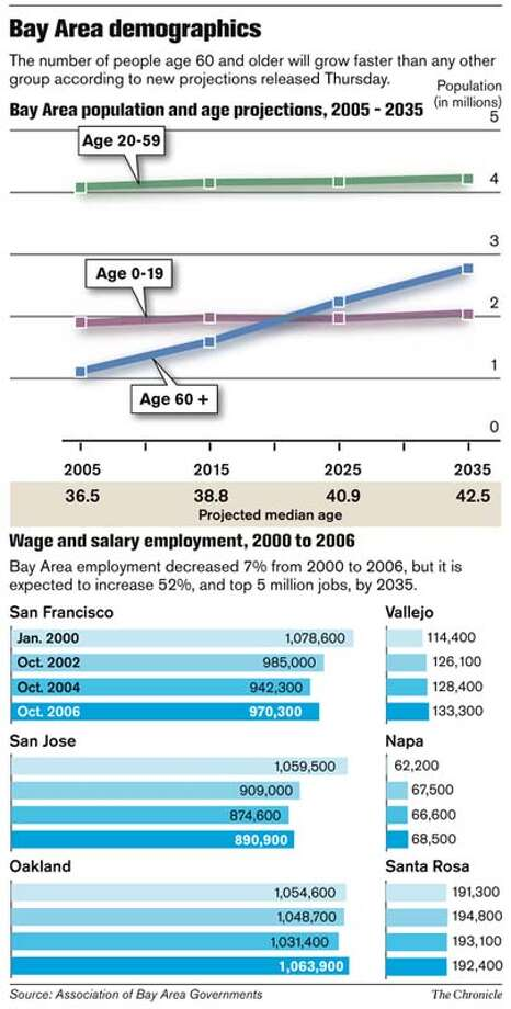 Bay Area Demographics. Chronicle Graphic