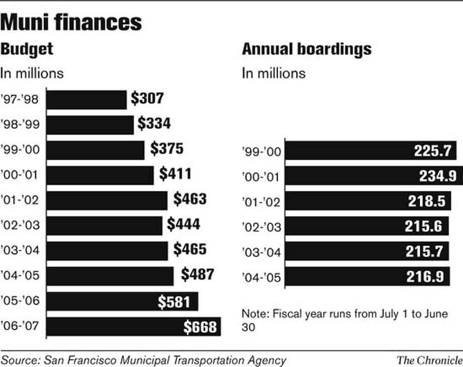 Muni Finances. Chronicle Graphic