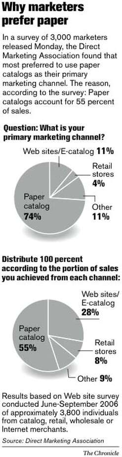 Why Marketers Prefer Paper. Chronicle Graphic