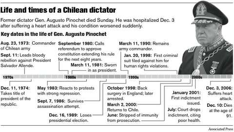 AUGUSTO PINOCHET: 1915 - 2006 / Chilean leader's regime left