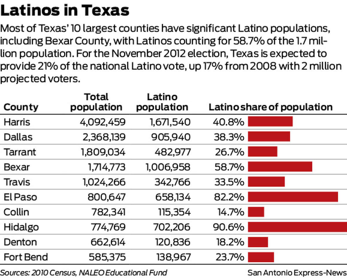 Latinos in Texas Most of Texas' 10 largest counties have significant Latino populations, including Bexar County, with Latinos counting for 58.7% of the 1.7 million population. For the November 2012 election, Texas is expected to provide 21% of the national Latino vote, up 17% from 2008 with 2 million projected voters.