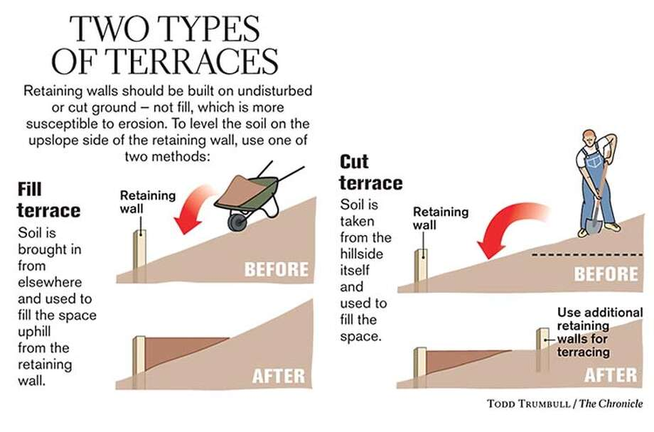 Two Types of Terraces. Chronicle graphic by Todd Trumbull