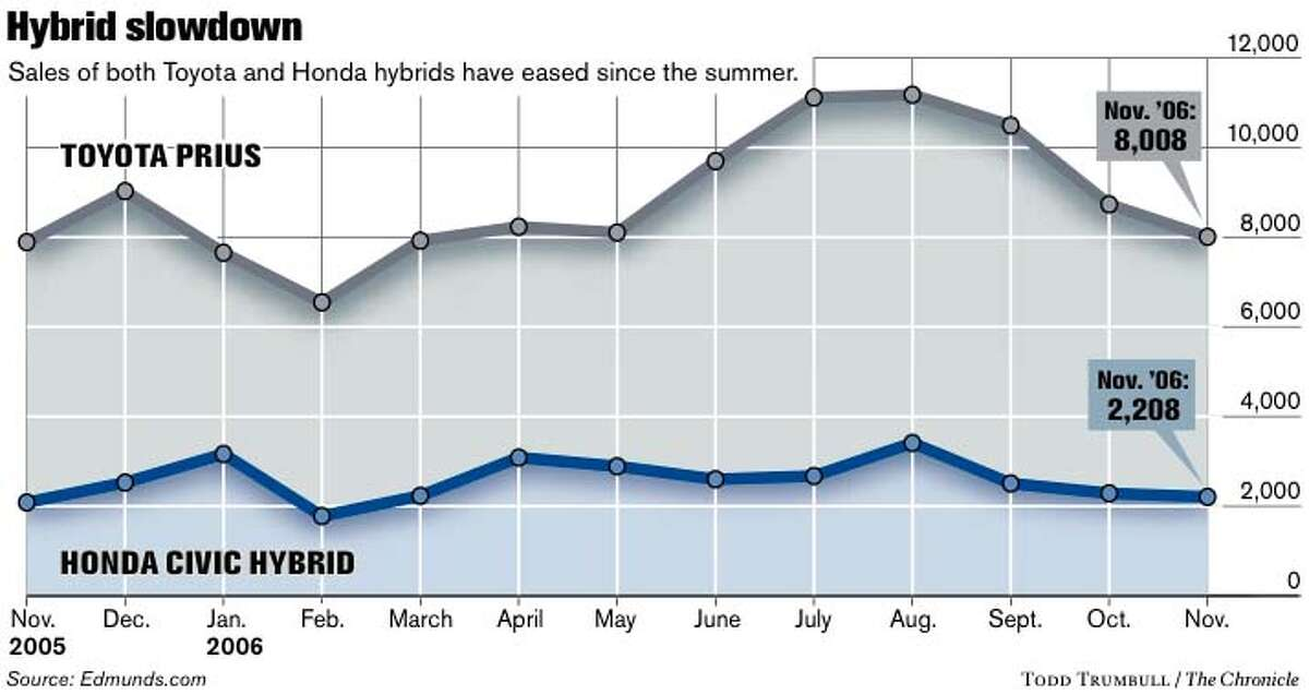 Hybrid Slowdown. Chronicle graphic by Todd Trumbull
