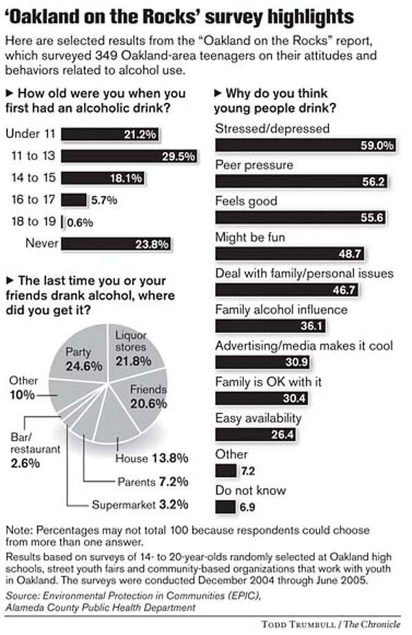 'Oakland on the Rocks' Survey Highlights. Chronicle graphic by Todd Trumbull