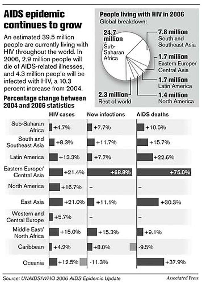 AIDS Epidemic Continues to Grow. Associated Press Graphic