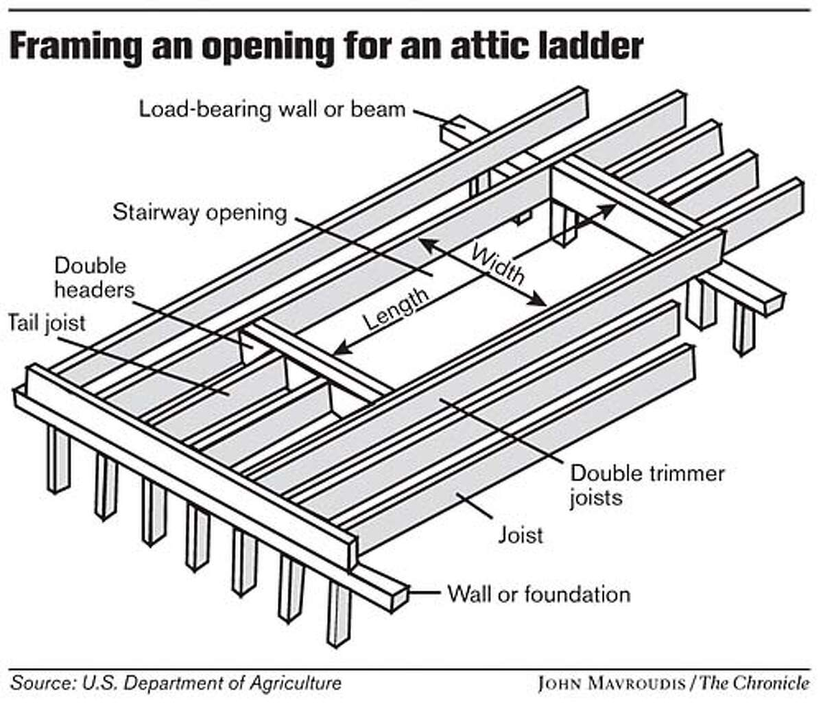Creating Easier Access To Attic A Diy Project
