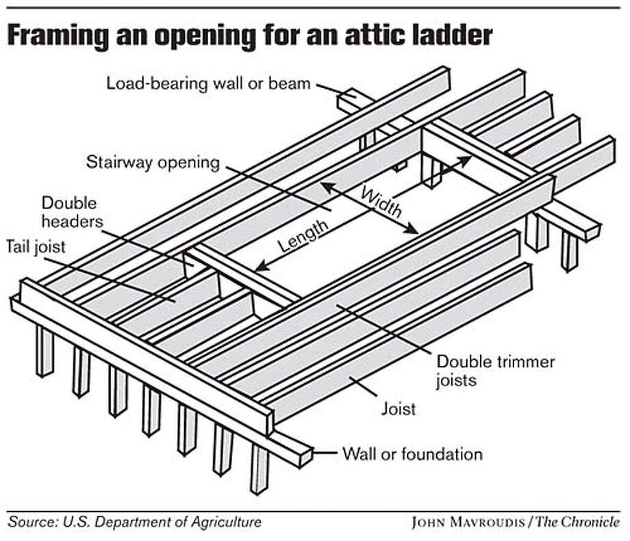 Framing an Opening for an Attic Ladder. Chronicle graphic by John Mavroudis
