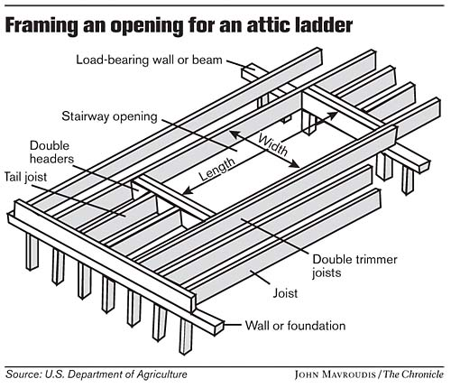 Creating Easier Access To Attic A Diy Project Sfgate