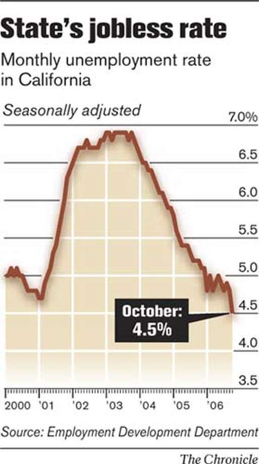 State's Jobless Rate. Chronicle Graphic