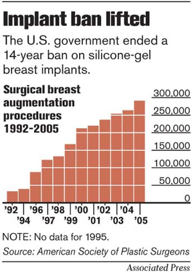 Breast Augmentation. Associated Press Graphic