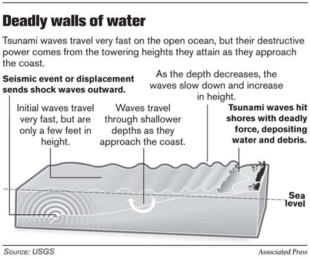 Deadly Walls of Water. Associated Press Graphic