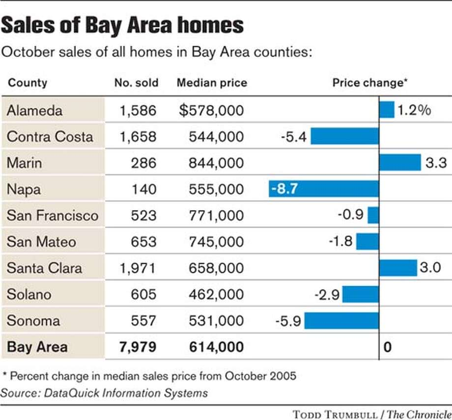 Sales of Bay Area Homes. Chronicle graphic by Todd Trumbull
