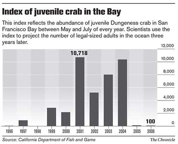 Index of Juvenile Crab in the Bay. Chronicle Graphic