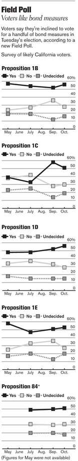 Field Poll: Voters like bond measures. Chronicle Graphic