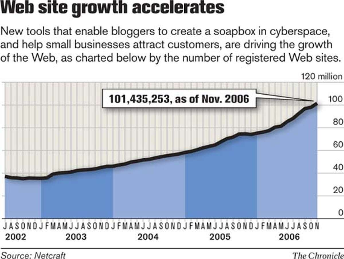 Web site growth accelerates. Chronicle Graphic