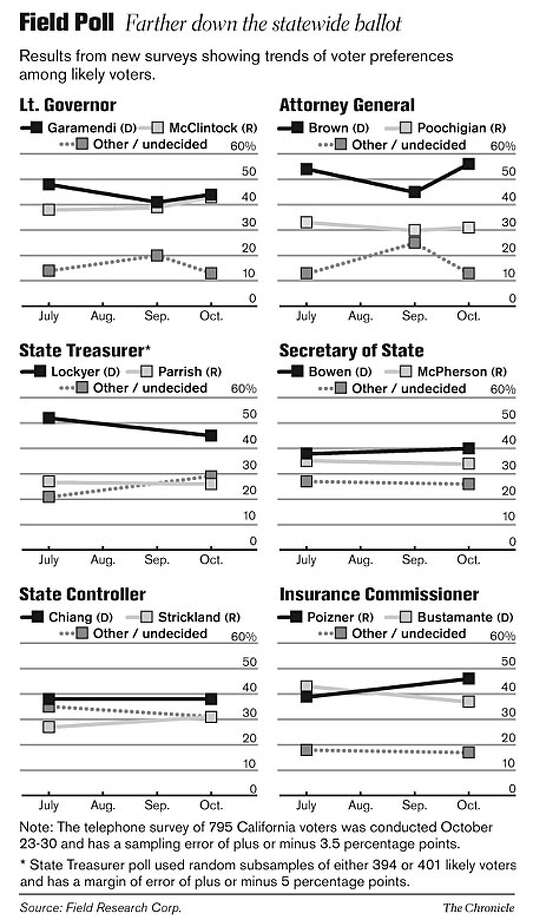 Field Poll: Farther down the statewide ballot. Chronicle Graphic