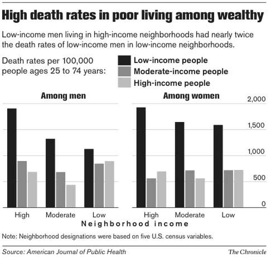 High Death Rates in Poor Living Among Wealthy. Chronicle Graphic