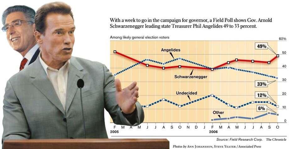Angelides, Schwarzenegger: 16 points apart. Chronicle Graphic