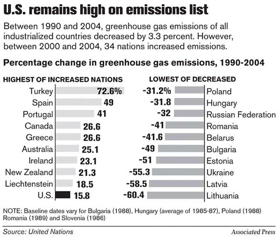 U.S. Remains High on Emissions List. Associated Press Graphic